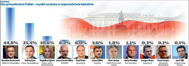 Kto prezydentem Polski - wyniki sondażu w województwie lubuskim.