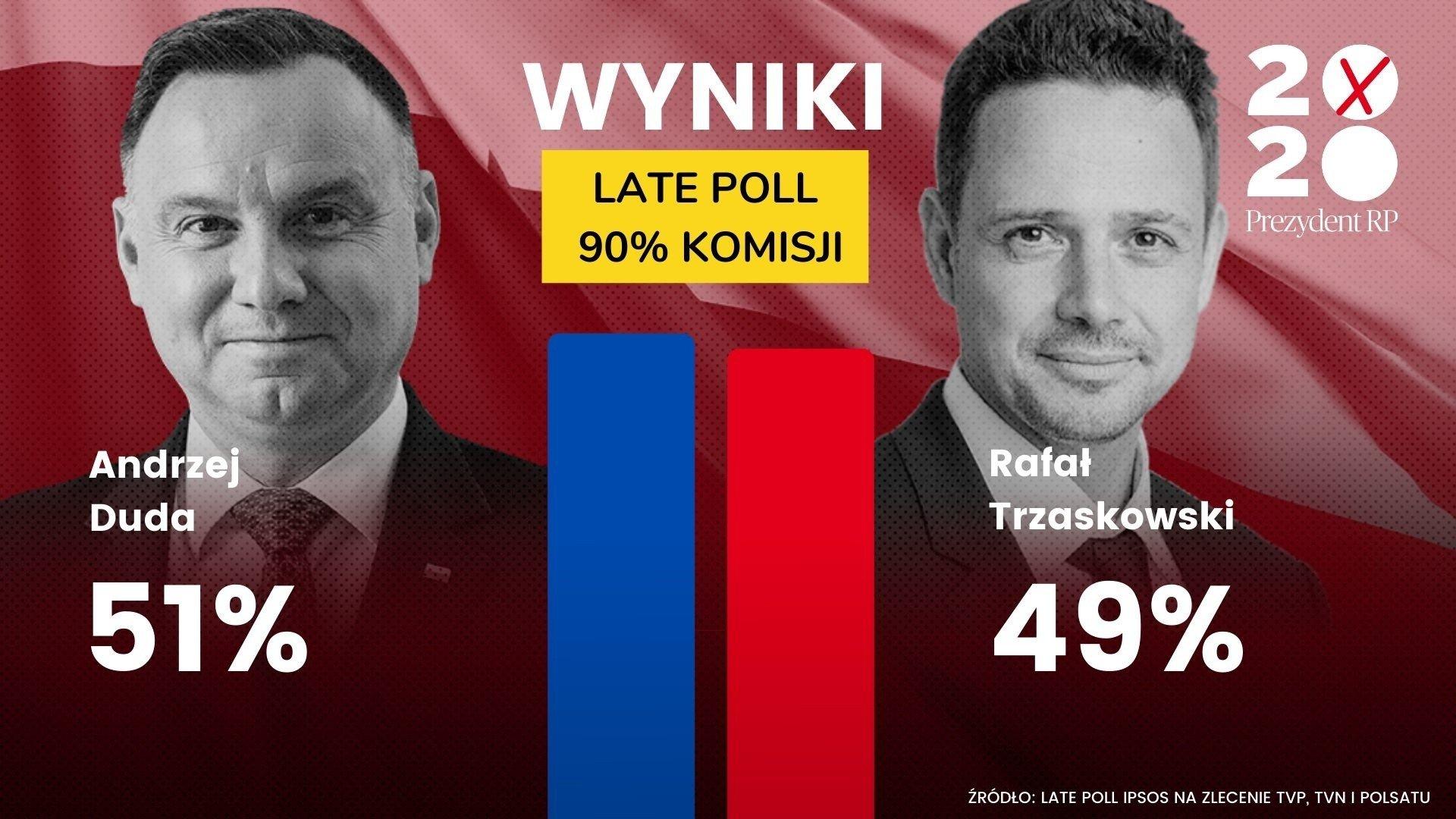 Wyniki wyborów prezydenckich 2020 LATE POLL: Andrzej Duda ...