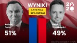Wyniki wyborów prezydenckich 2020 LATE POLL: Andrzej Duda wygrywa o włos z Rafałem Trzaskowskim. 51 proc. Duda - 49 proc. Trzaskowski