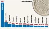 Ile w 2013 roku zarobili posłowie? Najbogatszy jest Radosław Sikorski