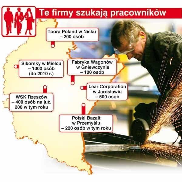 W Podkarpackiem najwięcej ofert pracy jest dla budowlańców, operatorów obrabiarek, tapicerów, kierowców kat. C i D.