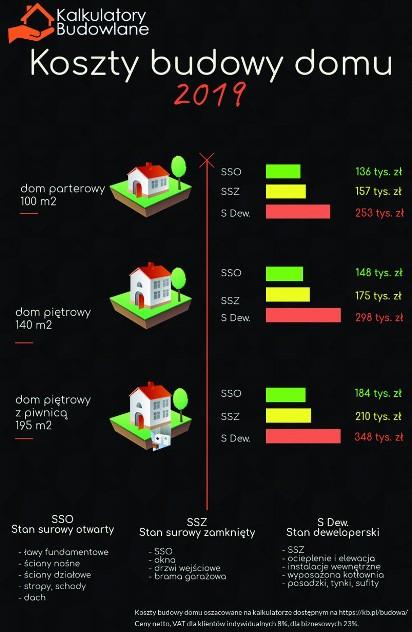 Modish Koszt budowy domu 2019: Kosztorys, wycena, kalkulator. Ile AU91