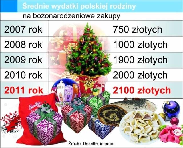 W najbliższy weekend ruszamy na świąteczne zakupy. Z roku na rok wydajemy na nie coraz więcej pieniędzy