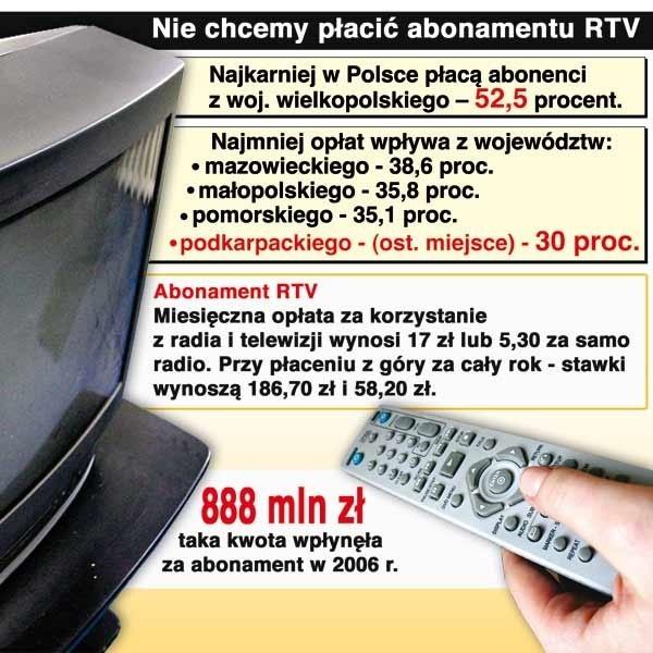 W przyszłym roku wysokość opłat za abonament RTV pozostanie na obecnym poziomie - tak zdecydowała Krajowa Rada Radiofonii i Telewizji.