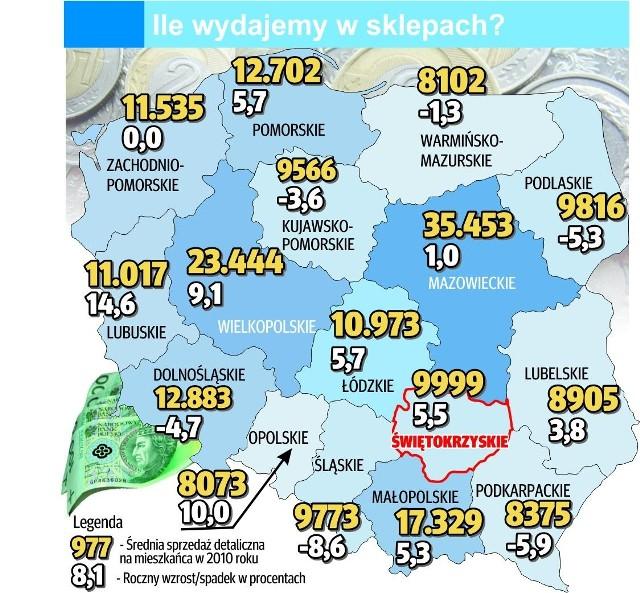 Mieszkaniec województwa świętokrzyskiego wydał w 2010 roku na zakupy w sklepach średnio 9999 złotych.