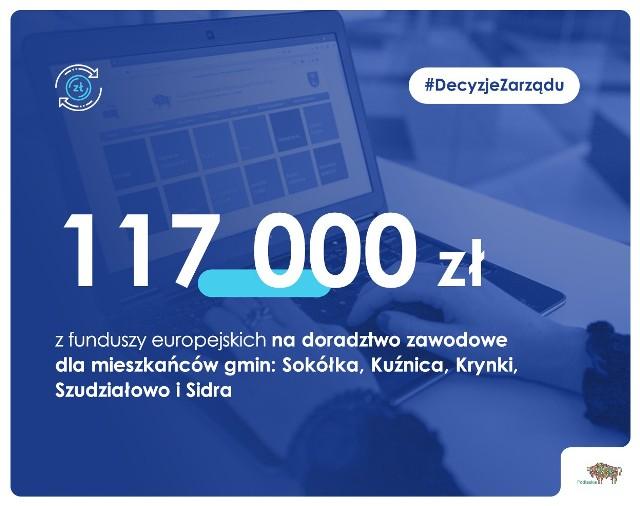 Zarząd województwa przyznał w piątek (25.06) 390 tys. zł z funduszy unijnych na projekty zgłoszone przez lokalne grupy działania. 117 tys. zł zostanie przekazane na doradztwo zawodowe dla mieszkańców gmin: Sokółka, Kuźnica, Krynki, Szudziałowo i Sidra.