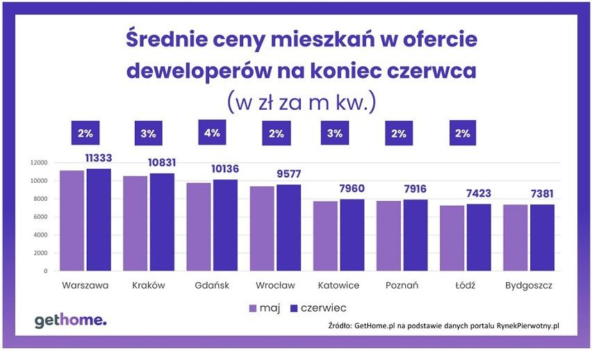 Średnie ceny mieszkań deweloperskich w czerwcu 2021 r.