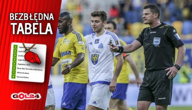 Tomasz Musiał w Gdyni nie zauważył ewidentnego zagrania piłki ręką przez Rafała Siemaszkę