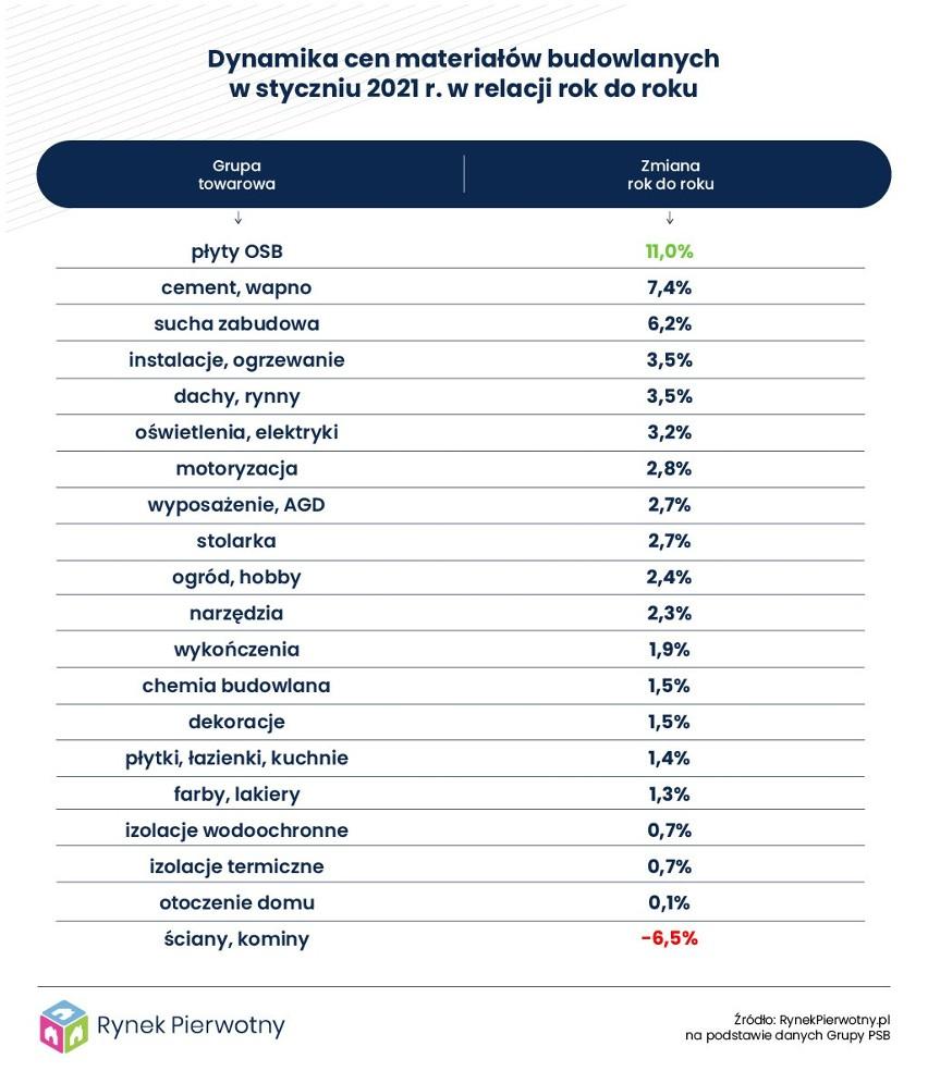 Zmiany cen materiałów budowlanych w Polsce.