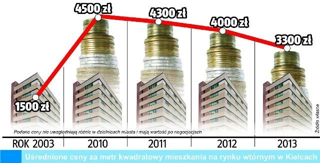 Ceny mieszkań używanych w KilelcachTak kształtowały się ceny mieszkań używanych w Kielcach w poszczególnych latach.