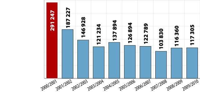 Liczba młodocianych przygotowujących się teoretycznie do zawodu w zasadniczych szkołach zawodowych