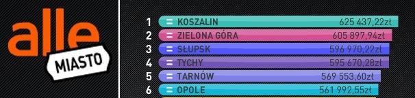 Koszalin prowadzi w konkursie portalu allegro.pl