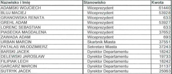 Miliony na nagrody dla wrocławskich urzędników. Zobacz, jak hojni byli prezydenci Dutkiewicz i Sutryk