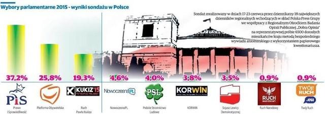 ondaż Polska Press Grupy: PiS wyraźnie przed PO. Tylko trzy partie w Sejmie