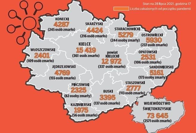 Koronawirus w Świętokrzyskiem. Od początku pandemii: 2571 osób nie żyje. 73 630 zakażonych [MAPA]
