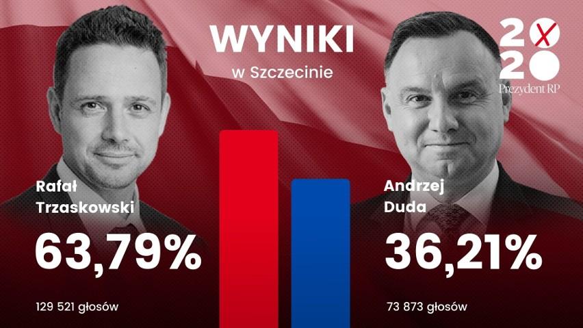 Wyniki wyborów prezydenckich w Szczecinie