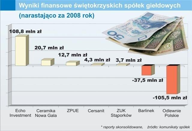 Zobacz porównanie zysków netto za 2008 rok świętokrzyskich spółek giełdowych