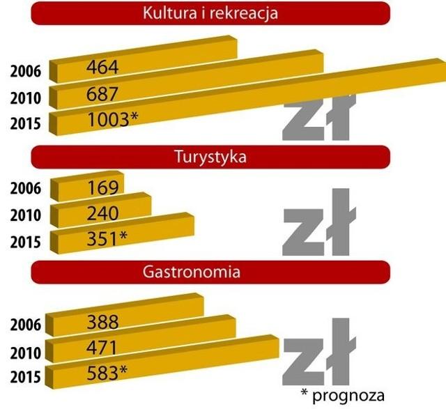 Roczne wydatki statystycznego Polaka, związane z wypoczynkiem i rozrywką (w zł). Źródło: Deloitte