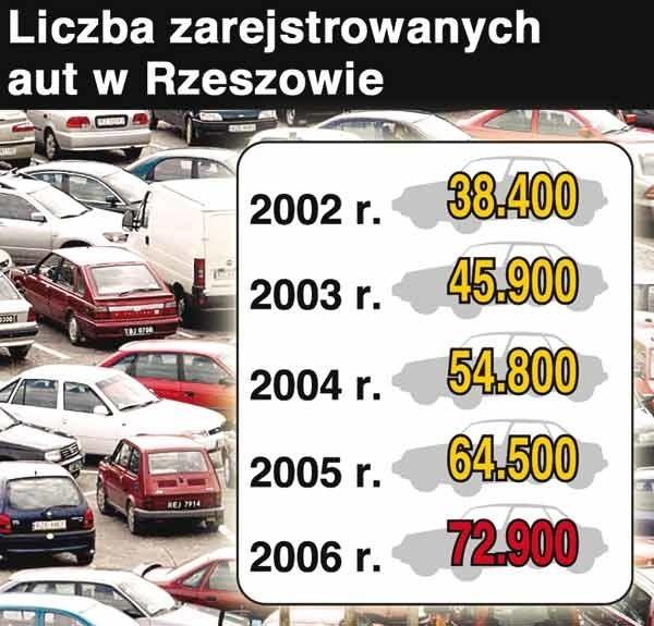Liczba zarejestrowanych w Rzeszowie aut wzrasta z roku na rok.