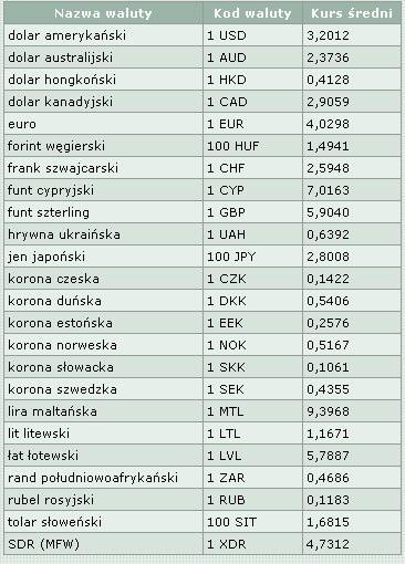 całkiem tania na stopach o zasznurować Tabela kursów średnich walut obcych NBP z 13.06.2006 r ...