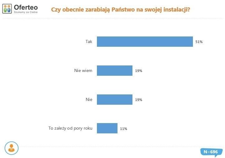 Wyniki ankiety przeprowadzonej wśród osób, które zamontowały...
