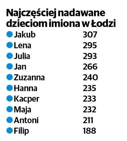 83f4a9a0da zobacz galerię (3 zdjęcia). W ubiegłym roku Lena zdetronizowała Julię na  liście najpopularniejszych imion.