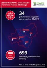 Koronawirus w powiecie wielickim. Są raporty zakażeń z podziałem na gminy