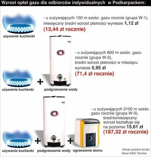 Wzrost opłat za gaz dla odbiorców indywidualnych w woj. podkarpackim.