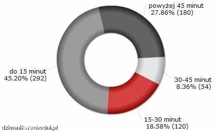 Opracowanie własne na podstawie sondy przeprowadzonej w dniach 18.02.2010-18.03.2010, n =646