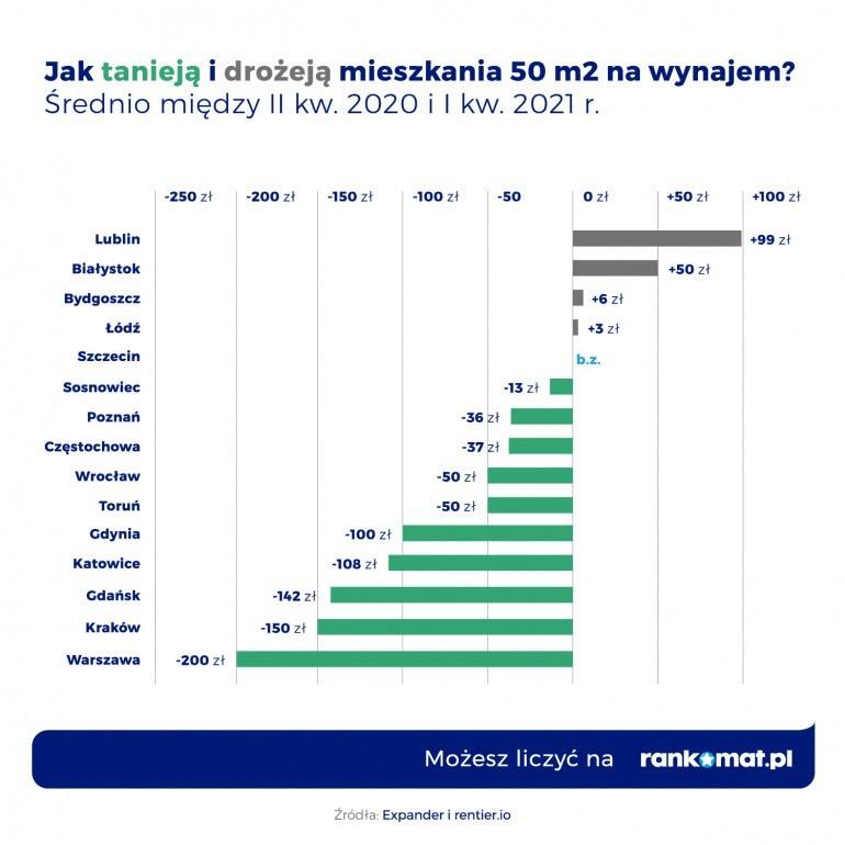 Białystok. Sprawdź atrakcyjne oferty najmu kawalerek i mieszkań 2-pokojowych (zdjęcia)