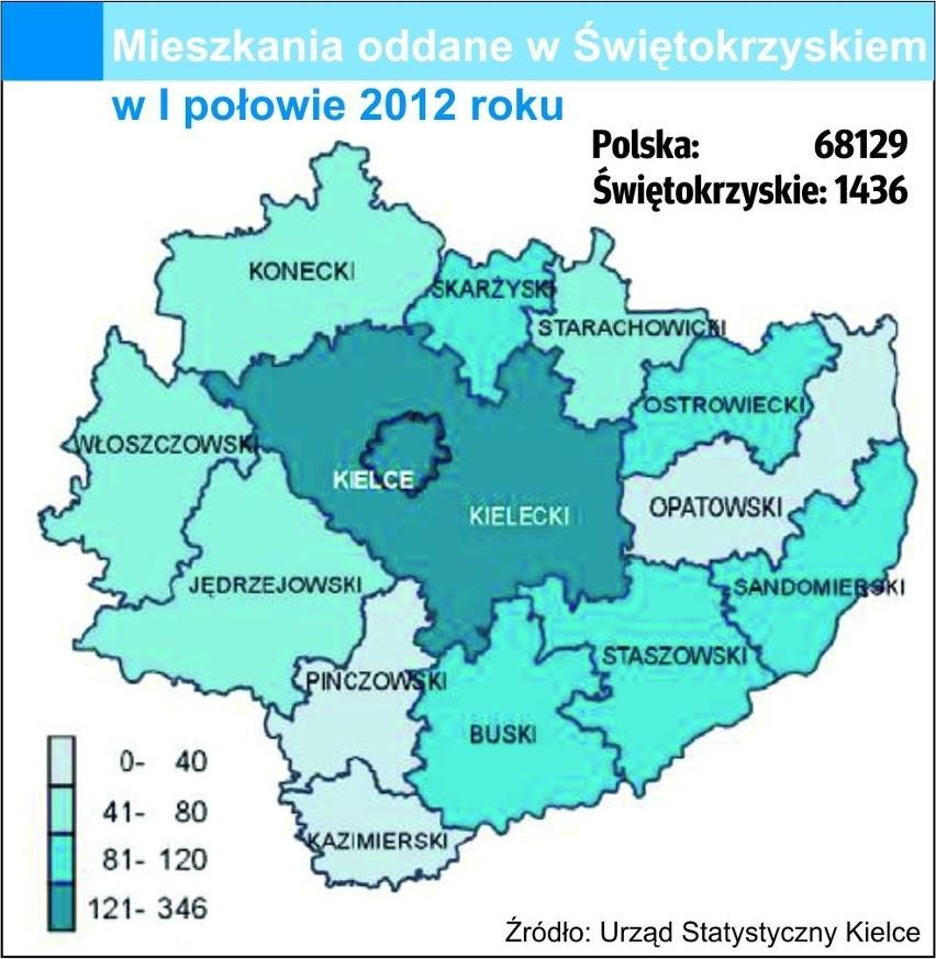 Mało nowych mieszkań w ŚwiętokrzyskiemW pierwszej połowie 2012 roku oddano w całym Świętokrzyskiem 1436 mieszkań. To tylko 2,1 procent wszystkich oddanych w tym czasie w Polsce.