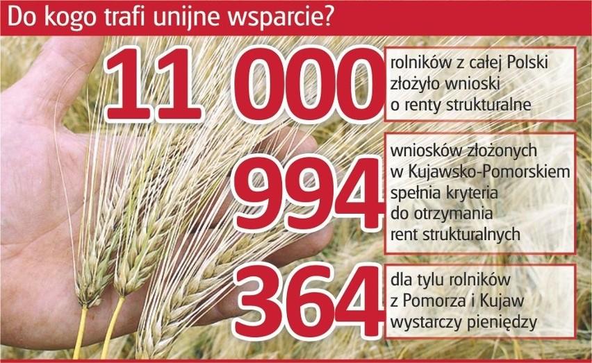 Prawie tysiąc kujawsko-pomorskich rolników czeka na renty strukturalne