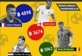 Ile Bitcoinów są warci najlepsi gracze Euro 2020. Czołowa dziesiątka, a w niej jeden Polak
