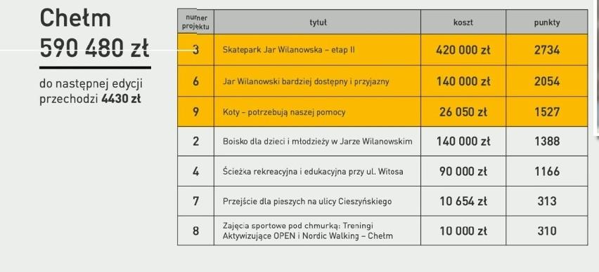 Zwycięskie projekty budżetu obywatelskiego w Gdańsku dla...
