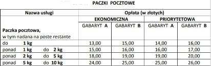 f8ff23107ed2d Poczta Polska Nowe opłaty na listy oraz gabaryty przesyłek Zmiany od ...