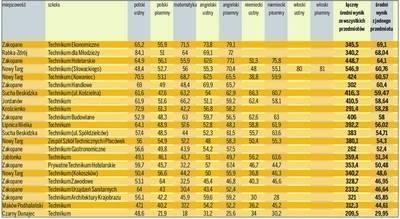 Ranking techników w pow. tatrzańskim, nowotarskim i suskim