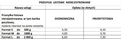 74722b255efb4 Poczta Polska Nowe opłaty na listy oraz gabaryty przesyłek Zmiany od 1  kwietnia 2019  2.05.2019