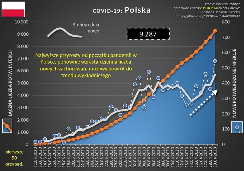 Okres kilku dni po świętach Wielkiej Nocy przyniósł w Polsce...