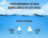 Utonięcia na Pomorzu 2014: W Bałtyku zginęło o połowę mniej osób niż w ubiegłym roku [STATYSTYKI]