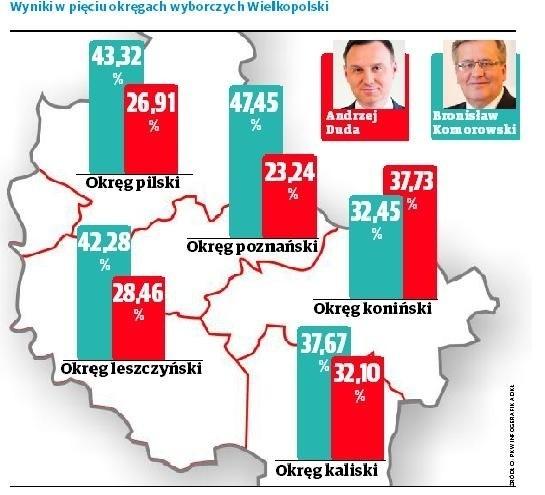 Oficjalne wyniki wyborów 2015: W Wielkopolsce wygrał Bronisław Komorowski [INFOGRAFIKA]
