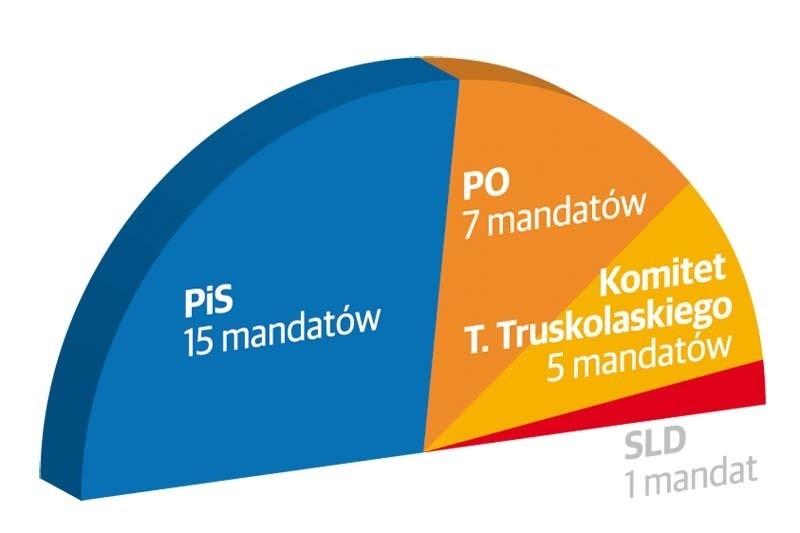 Rewolucja w białostockiej radzie miasta. PiS ma szansę...