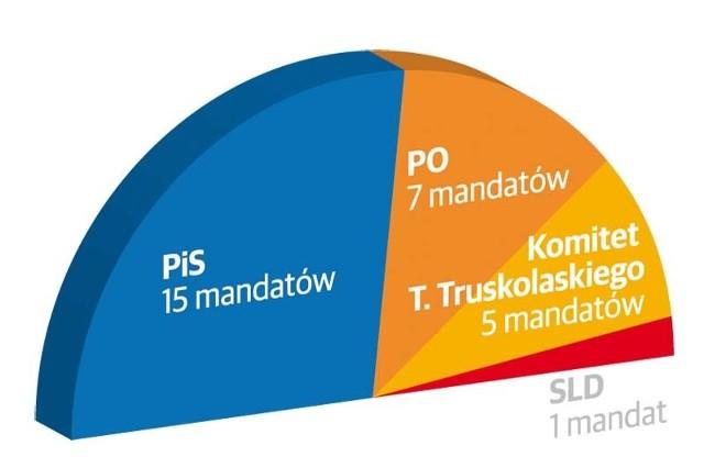 Rewolucja w białostockiej radzie miasta. PiS ma szansę rządzić samodzielnie
