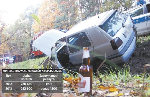Około 1,7 promila alkoholu w organizmie miał 38-latek z Olesna, który w październiku ubiegłego roku, prowadząc volkswagena golfa, na drodze Jełowa - Bierdzany wpadł do rowu. Miał szczęście. Nic mu się nie stało. Mężczyzna stracił prawo jazdy.