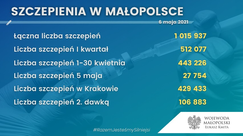 Już ponad milion wykonanych szczepień w Małopolsce. Gdzie najwięcej?