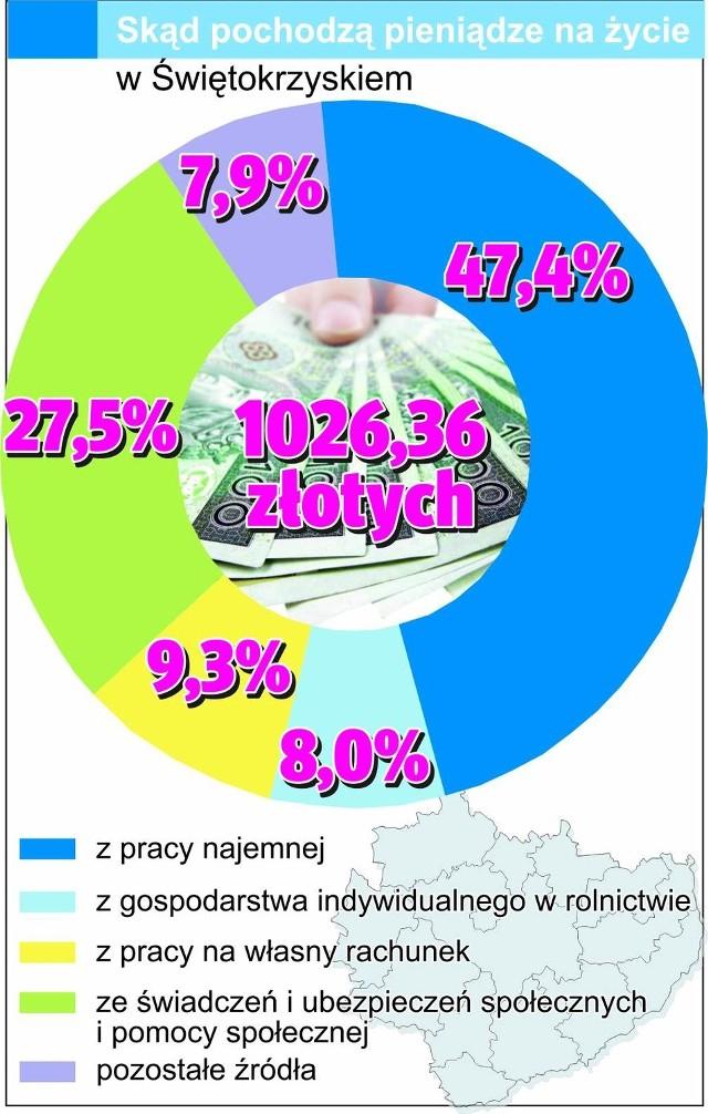 Tak wygląda struktura dochodów mieszkańców województwa świetokrzyskiego.