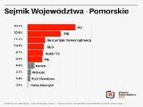 """Wybory samorządowe 2018. Sondaż """"Dziennika Bałtyckiego"""". PO wygrywa w wyborach do sejmiku!"""