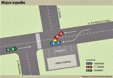 Plan sytuacyjny - jak doszło wo wypadku
