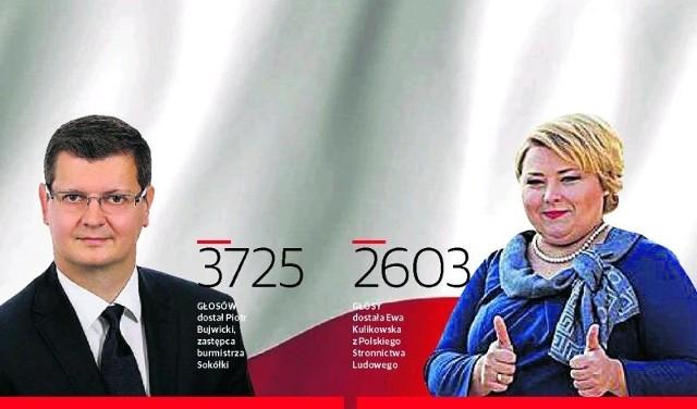 W wyborach burmistrza Sokółki najlepsze wyniki osiągnęli Piotr Bujwicki i Ewa Kulikowska