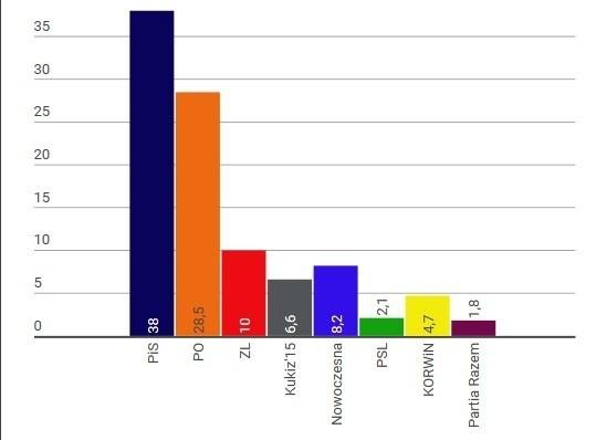 Tak przedstawiają się poprawne dane wyników sondażowych w województwie lubuskim