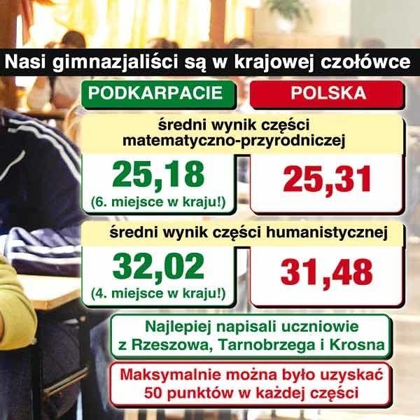 W Polsce egzamin zdawało 506 193 uczniów, na Podkarpaciu - prawie 33 tys. (w 542 gimnazjach). Najlepszy wynik z cz. humanistycznej - 32,85 w mazowieckim, z cz. matematyczno - przyrodniczej - 26,77, także w woj. mazowieckim.